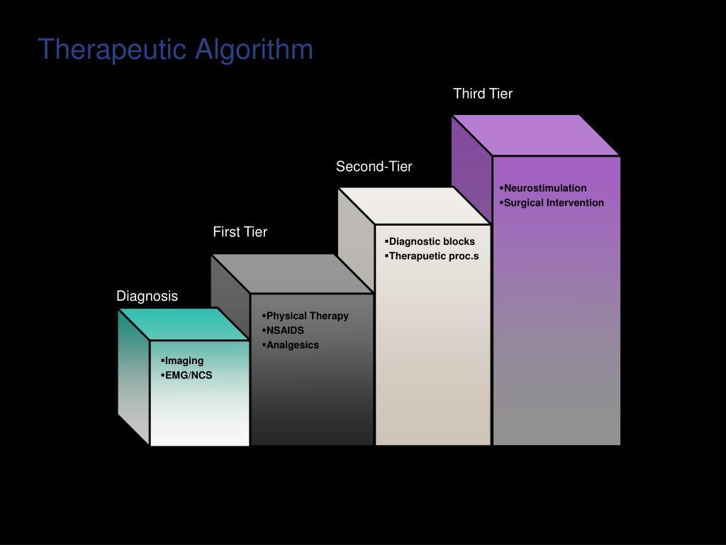Therapeutic Algorithm