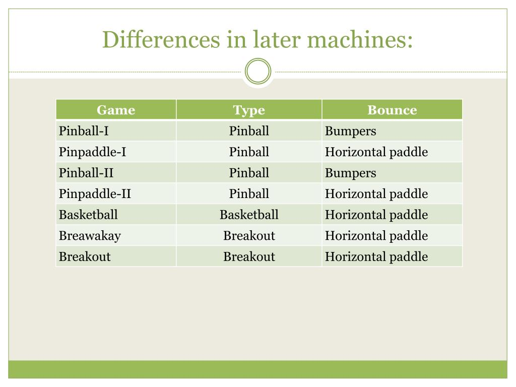 Differences in later machines: