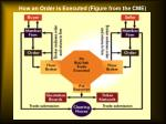 how an order is executed figure from the cme