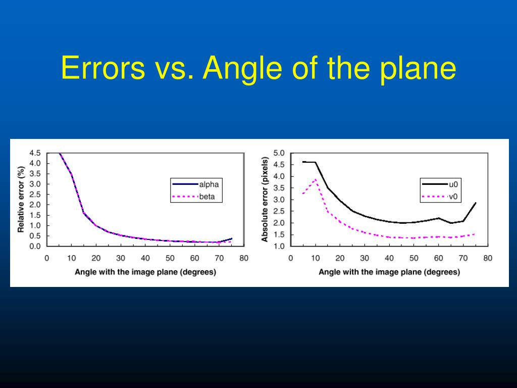 Errors vs. Angle of the plane