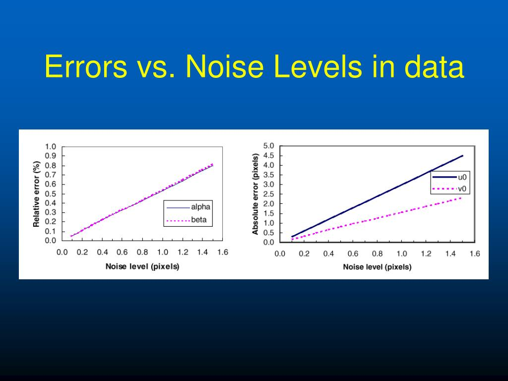 Errors vs. Noise Levels in data