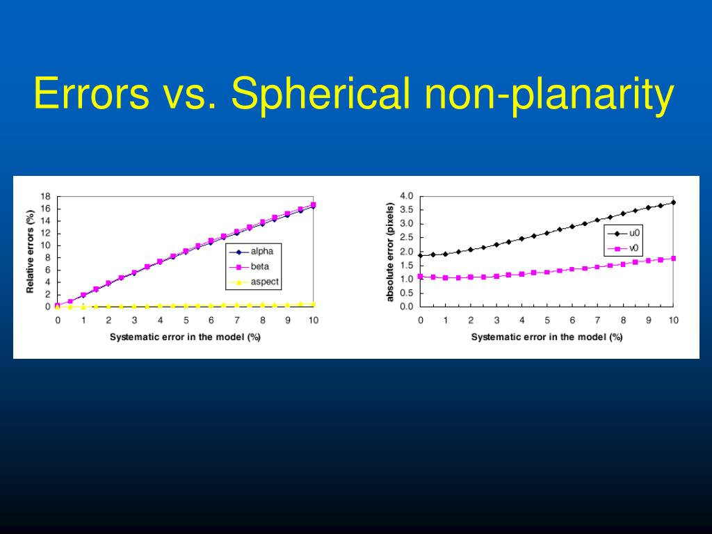 Errors vs. Spherical non-planarity