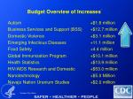 budget overview of increases