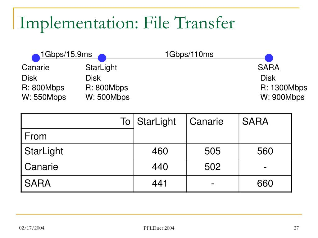 Implementation: File Transfer
