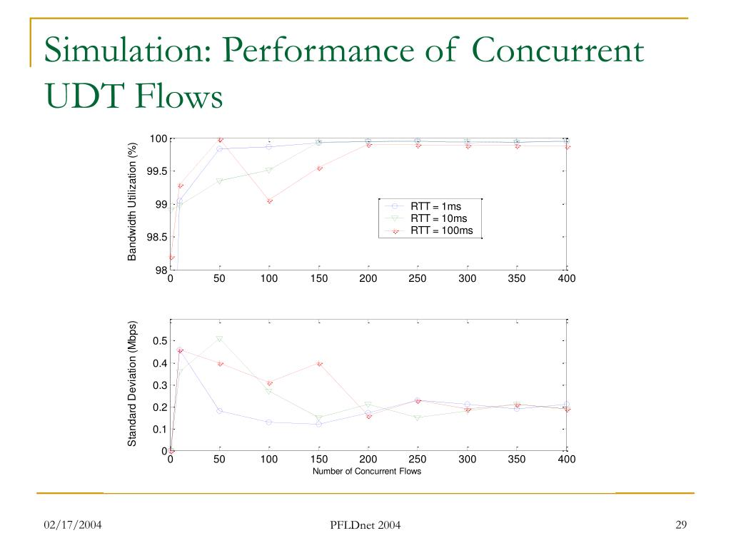 Simulation: Performance of Concurrent UDT Flows