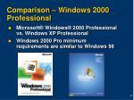comparison windows 2000 professional