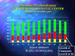 the value of cooperativeness the regional neonatal center admissions 1989 1999