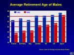 average retirement age of males