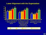 lower alignment with the organization