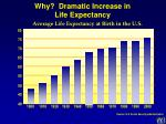 why dramatic increase in life expectancy