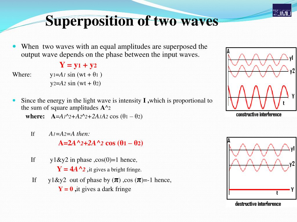 Superposition of two waves