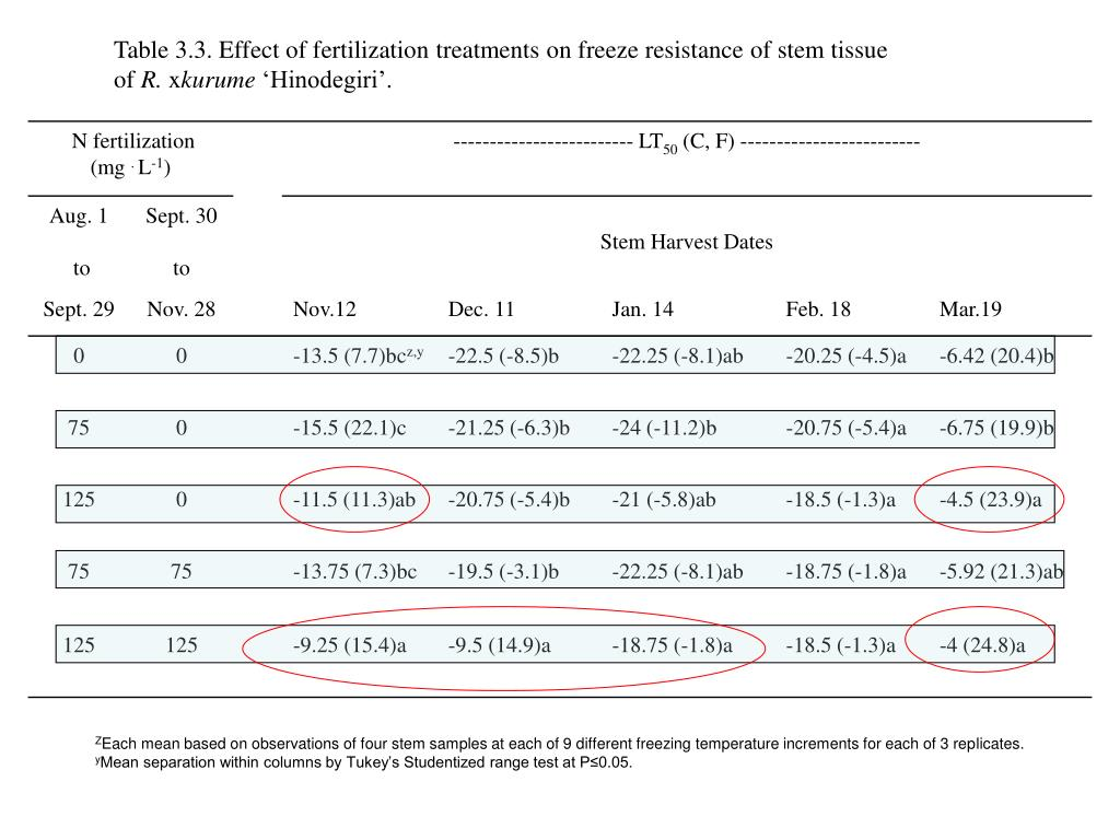 Table 3.3. Effect of fertilization treatments on freeze resistance of stem tissue