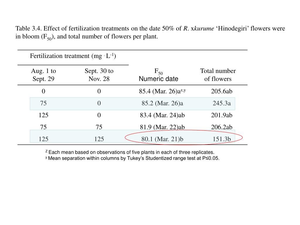 Table 3.4. Effect of fertilization treatments on the date 50% of