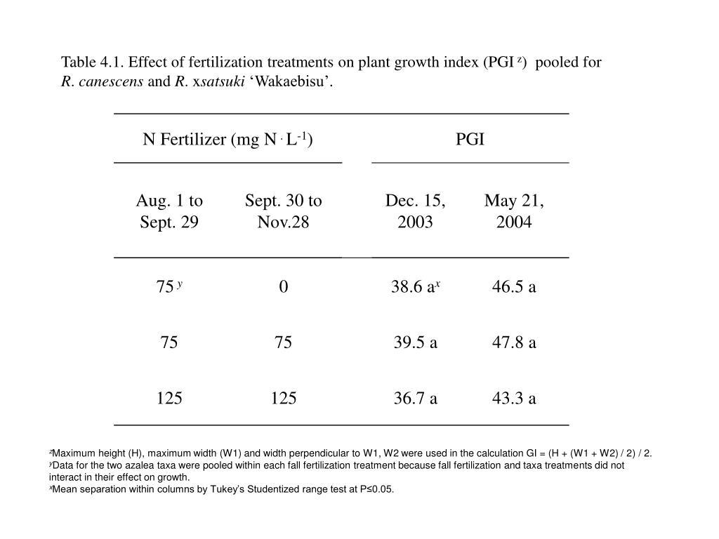 Table 4.1. Effect of fertilization treatments on plant growth index (PGI