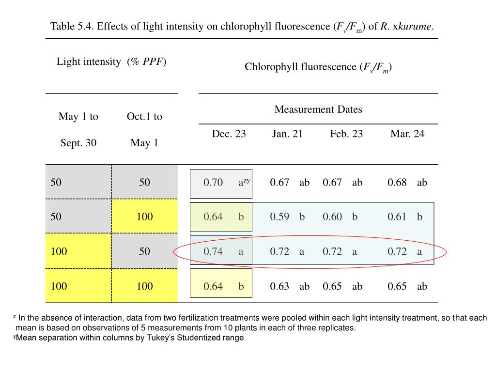 Table 5.4. Effects of light intensity on chlorophyll fluorescence (