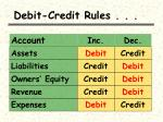 debit credit rules