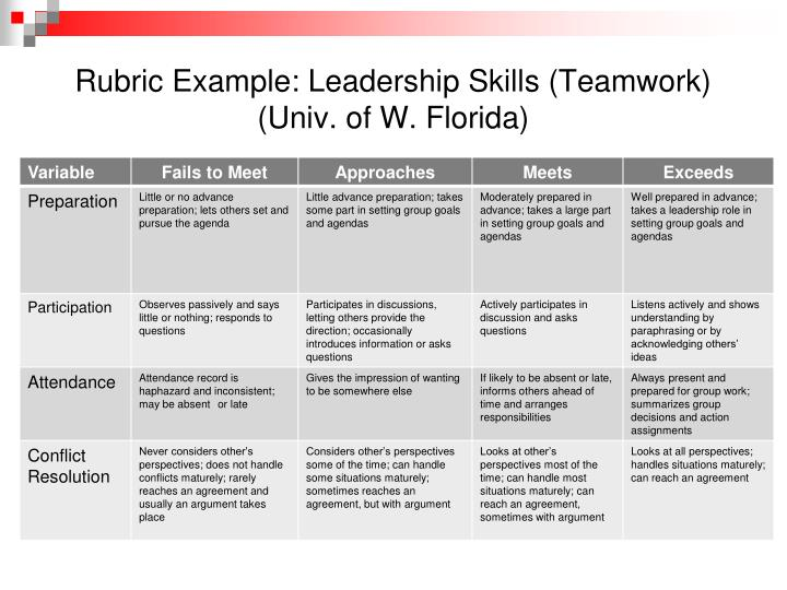 assessing leadership skills essay Home » available papers » assessing leadership skills in yourself assessing leadership skills in yourself in the second discussion of unit 2, you were asked to assess your own role as a leader in a collaborative effort.
