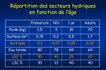 r partition des secteurs hydriques en fonction de l ge