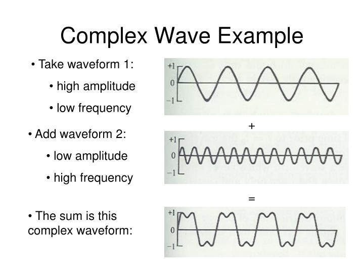 Complex Wave Example
