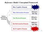 reference model conceptual framework14