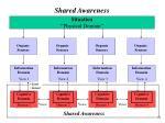 shared awareness