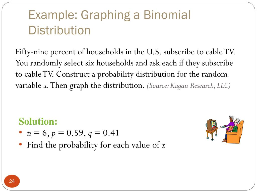 Example: Graphing a Binomial Distribution