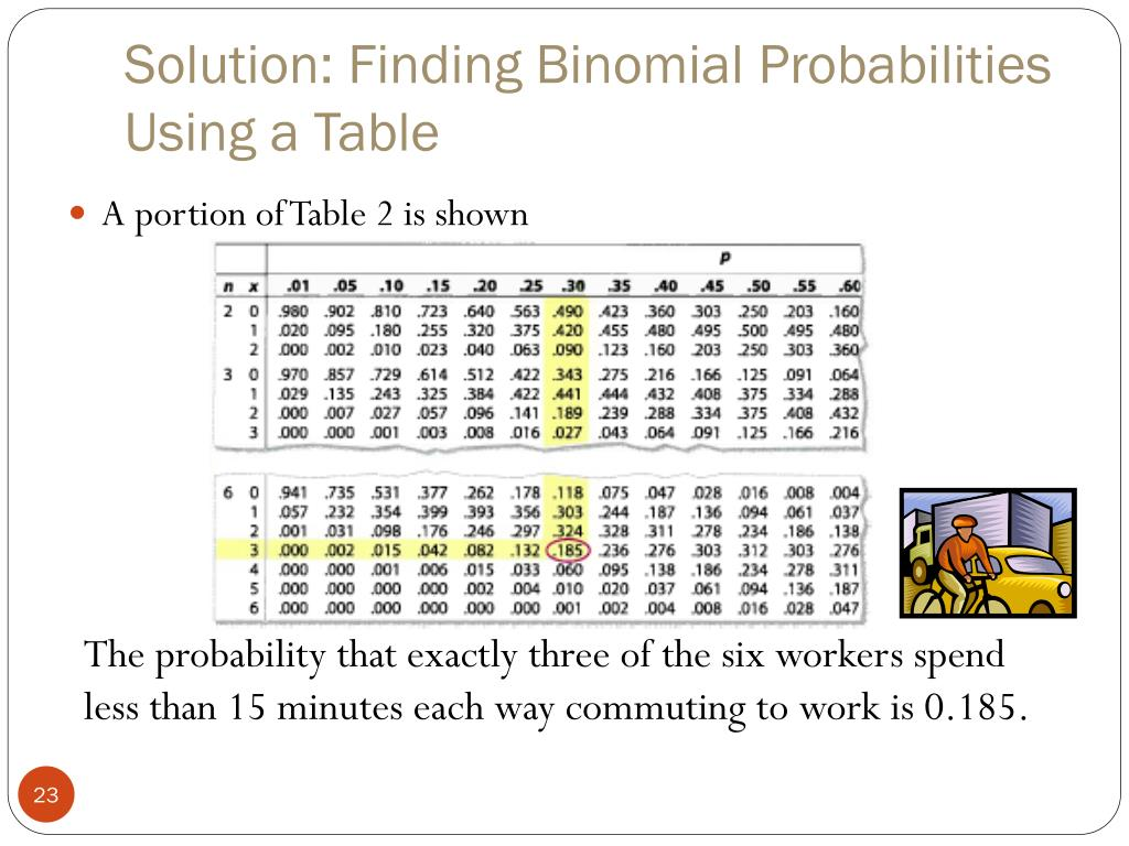 Solution: Finding Binomial Probabilities Using a Table