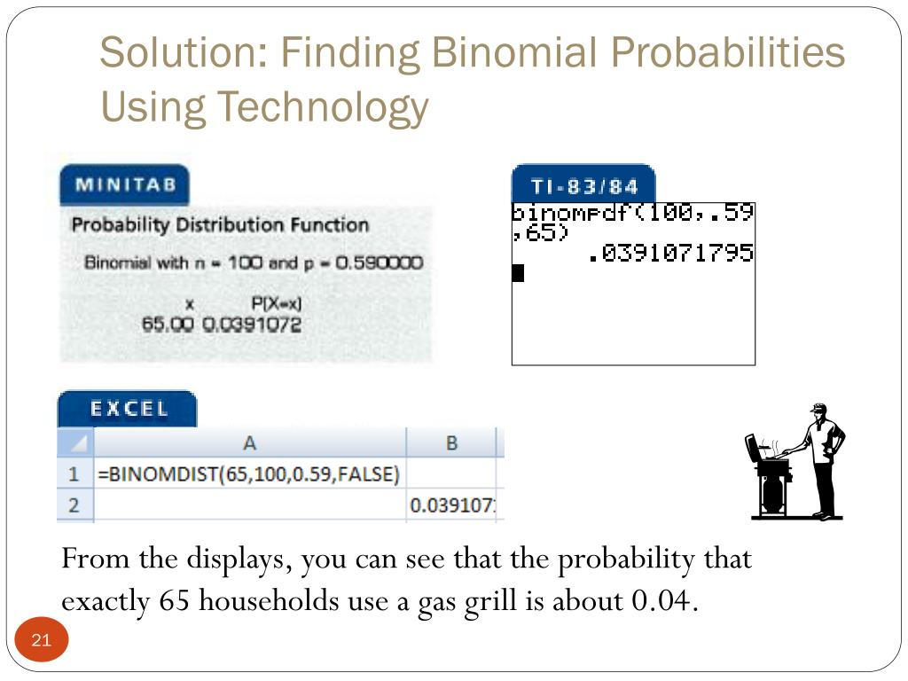 Solution: Finding Binomial Probabilities Using Technology