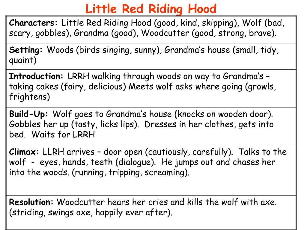 Ppt Little Red Riding Hood Powerpoint Presentation Free