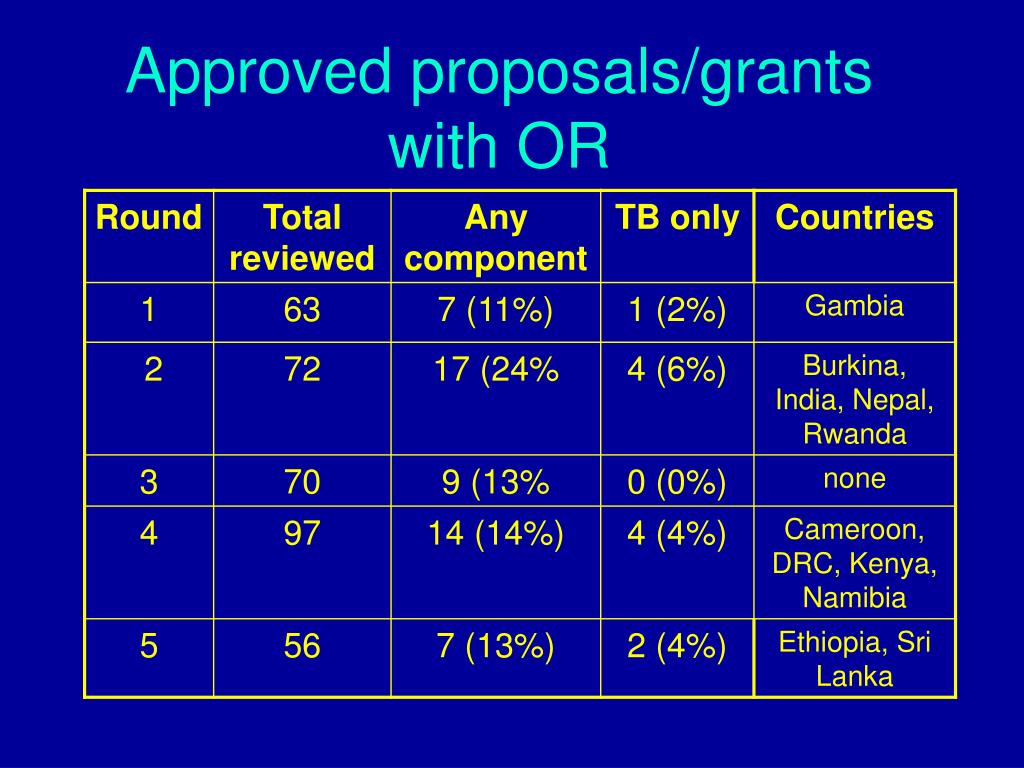 Approved proposals/grants with OR