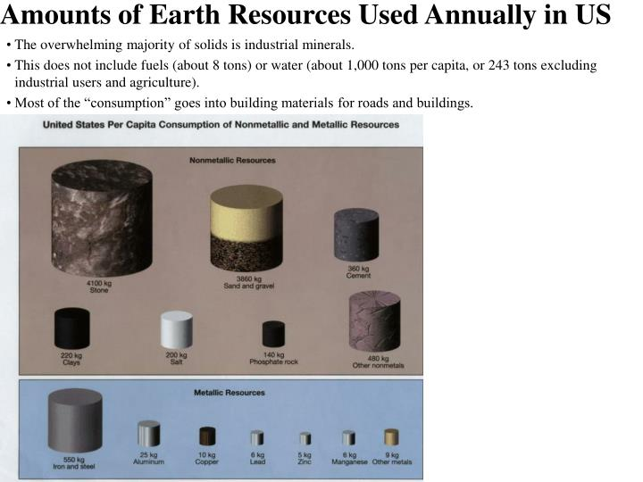 Amounts of earth resources used annually in us