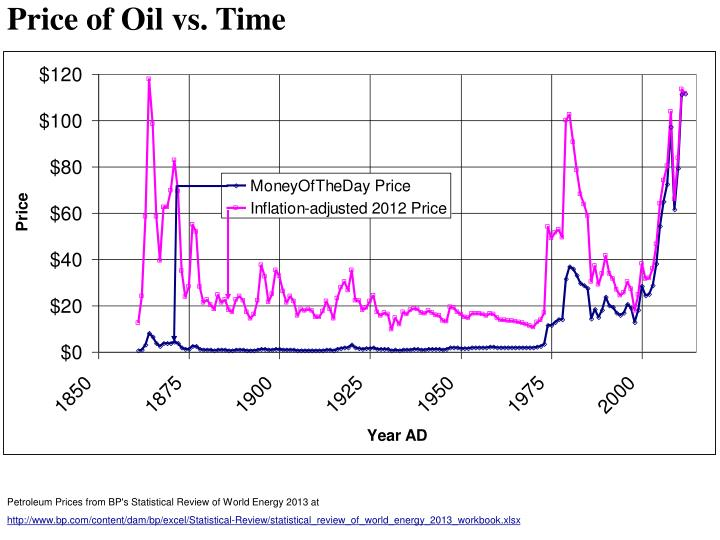 Price of Oil vs. Time