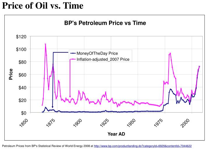BP's Petroleum Price vs Time