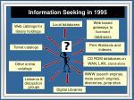 information seeking in 1995