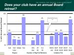 does your club have an annual board retreat33