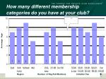 how many different membership categories do you have at your club