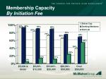 membership capacity by initiation fee