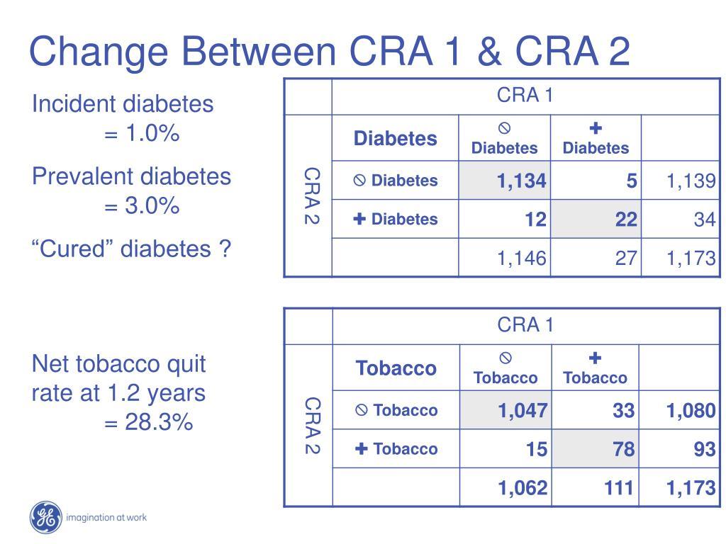 Change Between CRA 1 & CRA 2