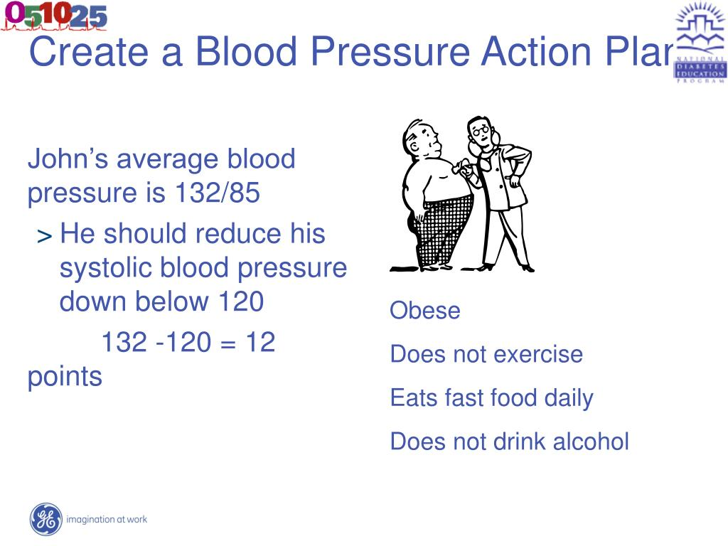 Create a Blood Pressure Action Plan