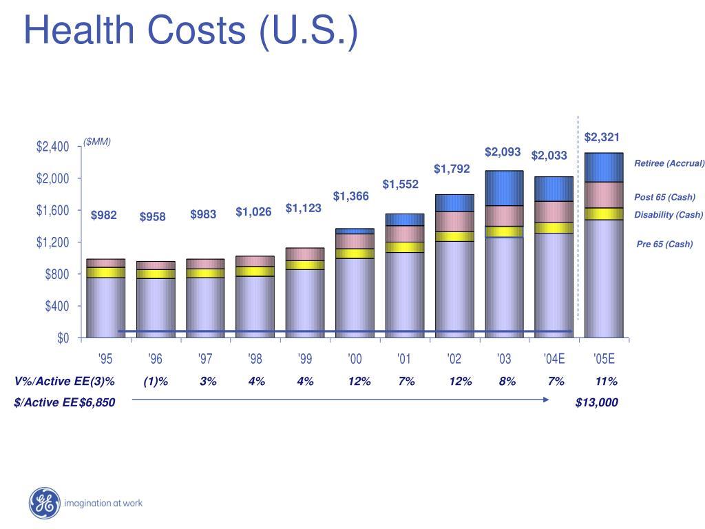 Health Costs (U.S.)
