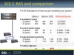 sce c ras and comparison