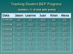 tracking student bep progress number of total daily points
