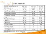 global market size