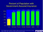 percent of population with government assured insurance