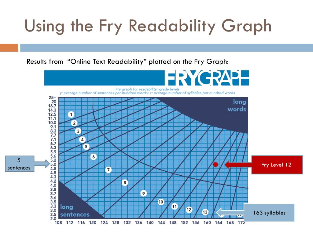 Using the Fry Readability Graph