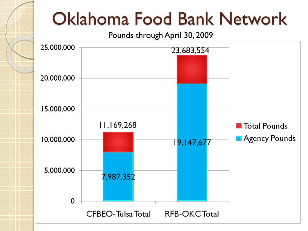 Oklahoma Food Bank Network