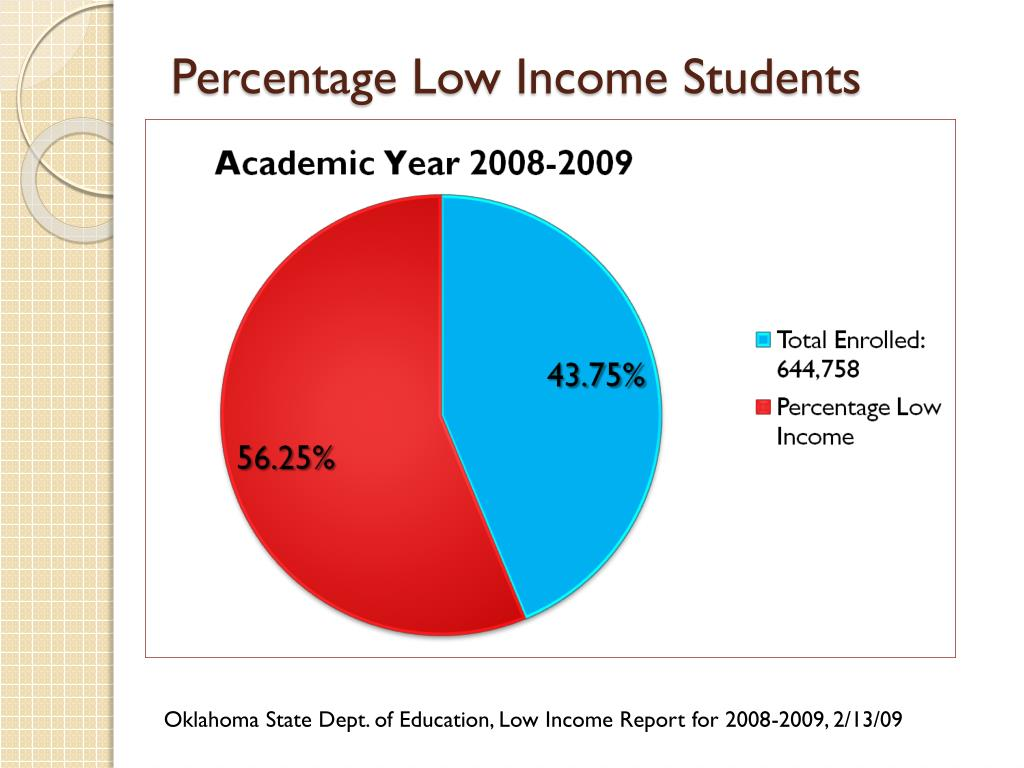 Percentage Low Income Students
