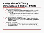 categories of efficacy chambless hollon 1998