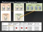 performance comparison summary