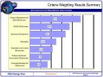 criteria weighting results summary